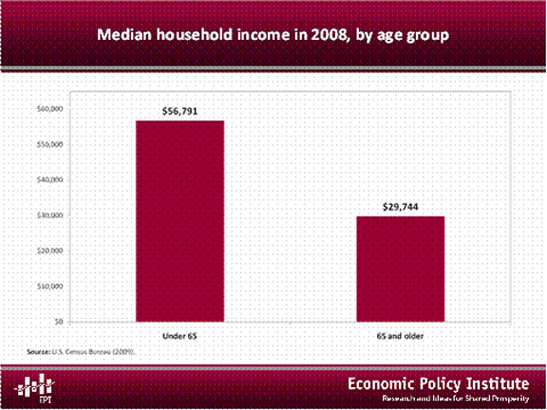 Median household income in 2008, by age group
