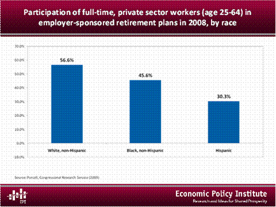 Participation of full-time, private-sector workers in employer-sponsored plans in 2008, by race