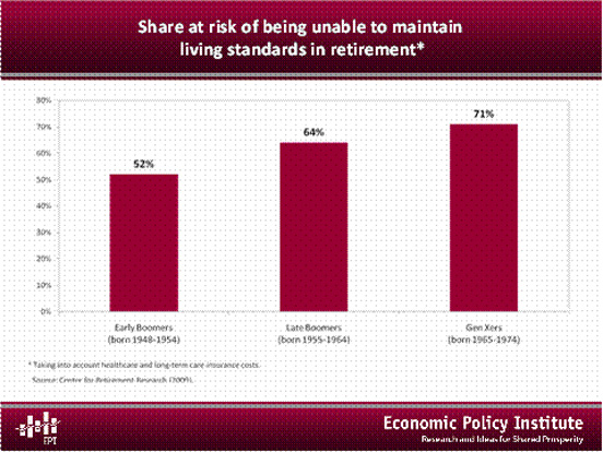 Share at risk of being unable to maintain living standards in retirement