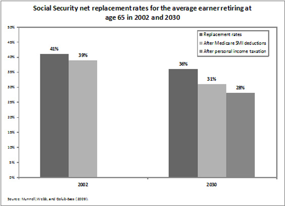Social Security replacement rates for the average earner retiring at age 65 in 2002 and 2030