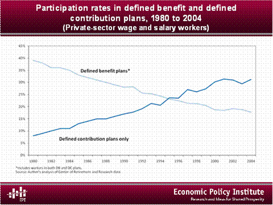 Participation rates in DB and DC plans, 1980 to 2004