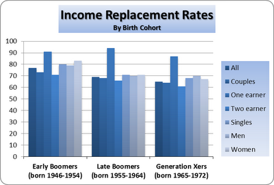 Income Replacement Rates